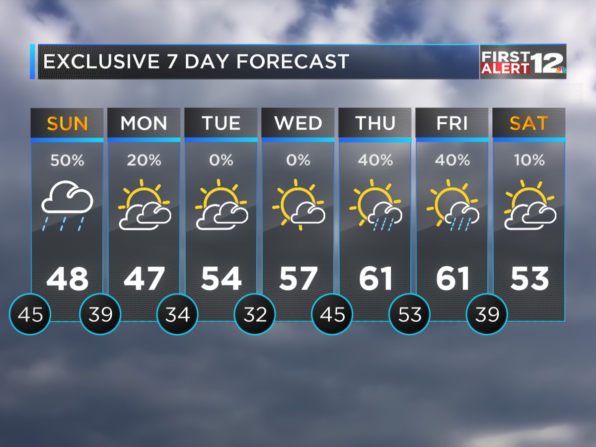 First Alert: A few showers Sunday