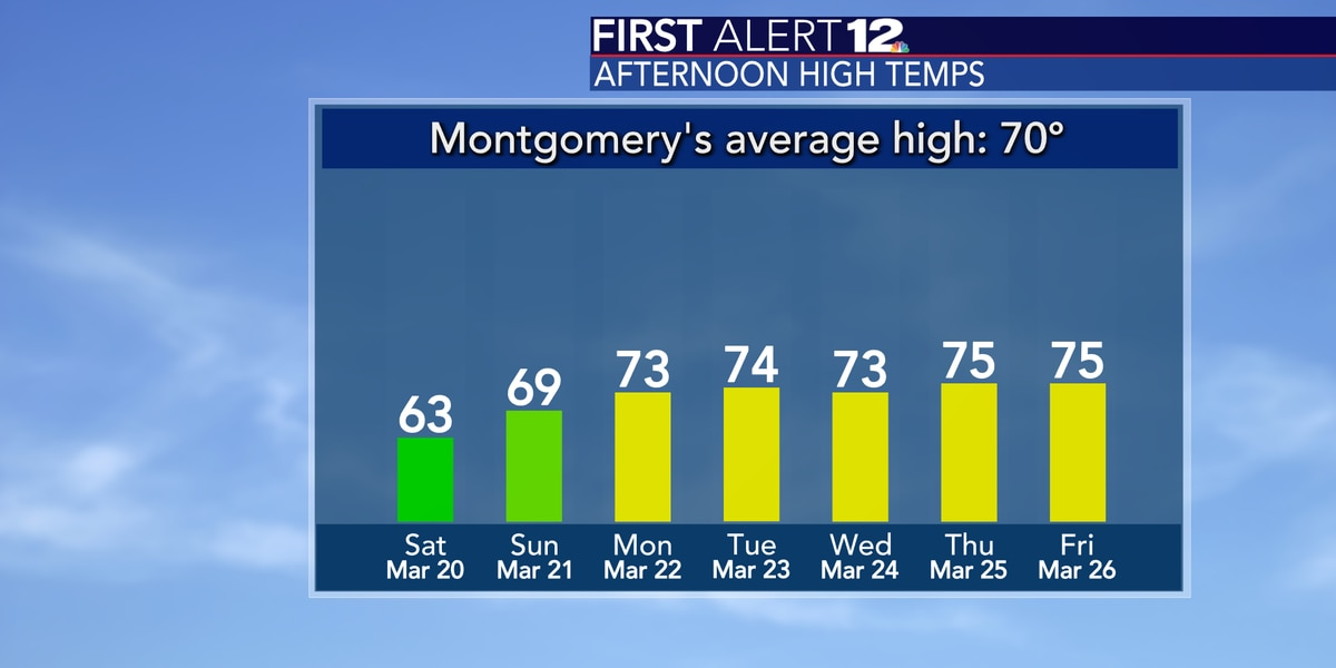 Below average temps stick around for a few more days