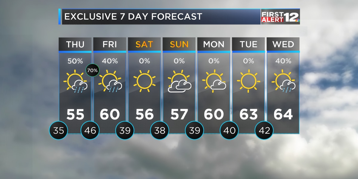 Rain returns tomorrow, cool and dry weekend ahead