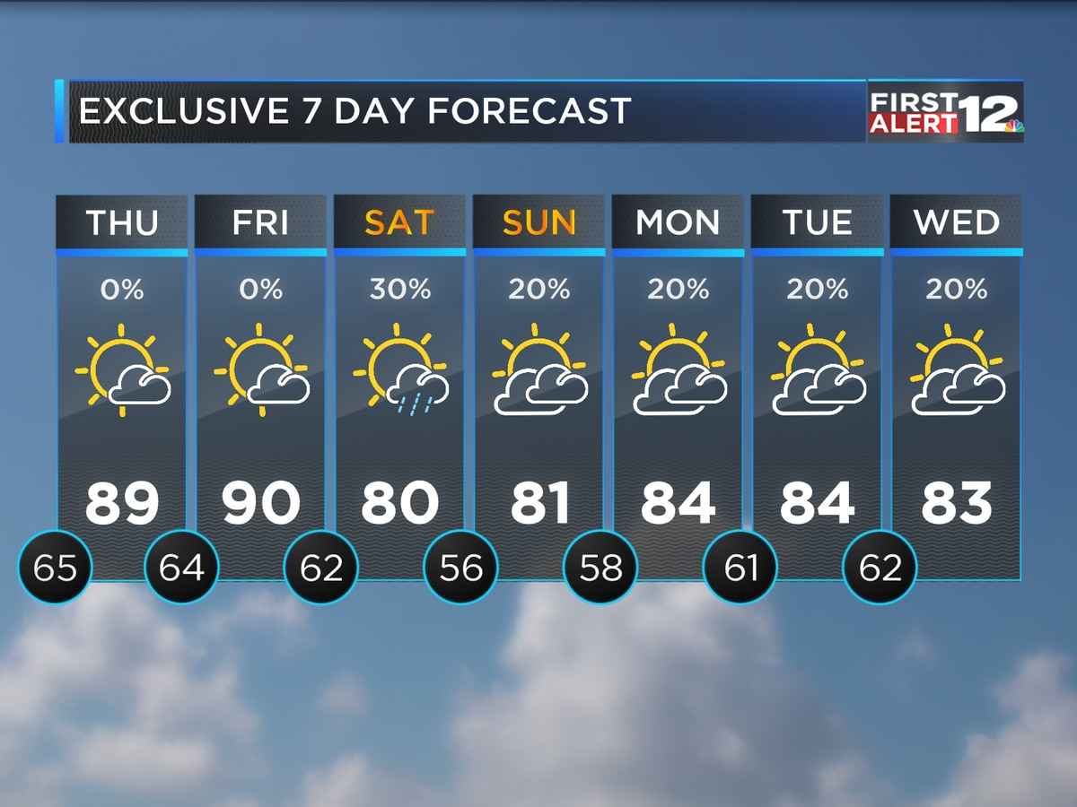 Warm now but cooler by the weekend!