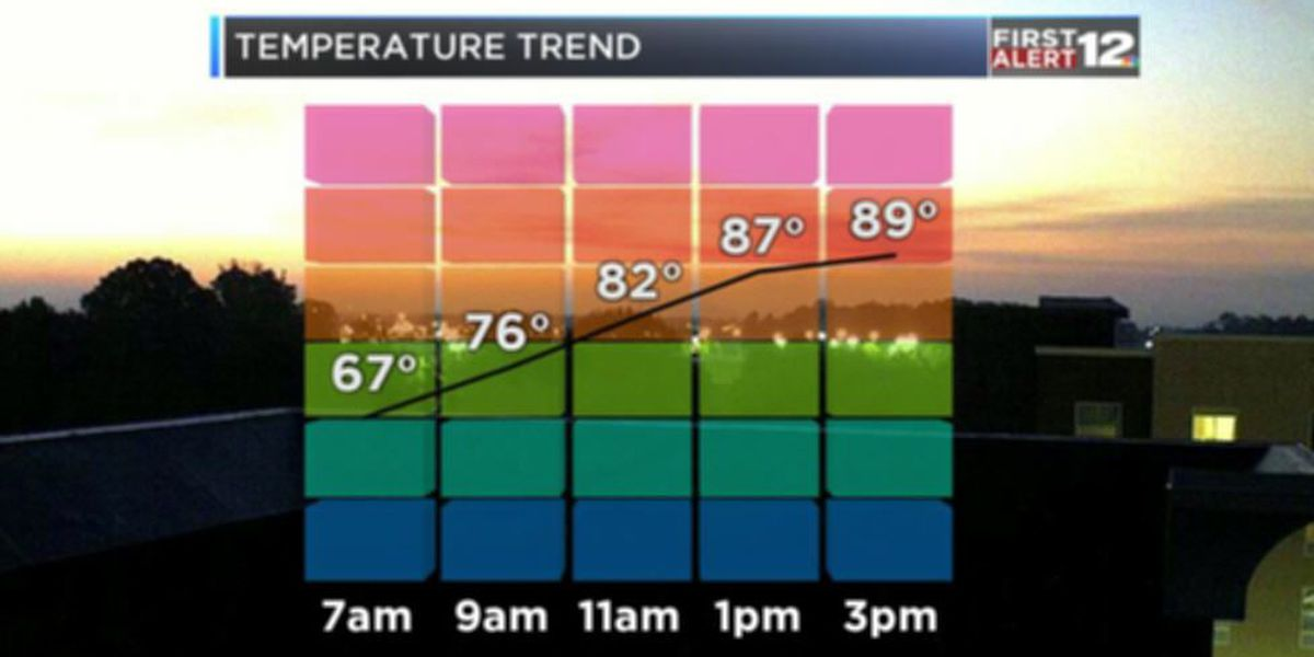Weather Blog: Getting Toasty