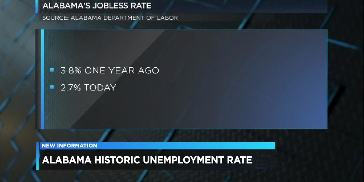 Alabama's jobless rate at record low