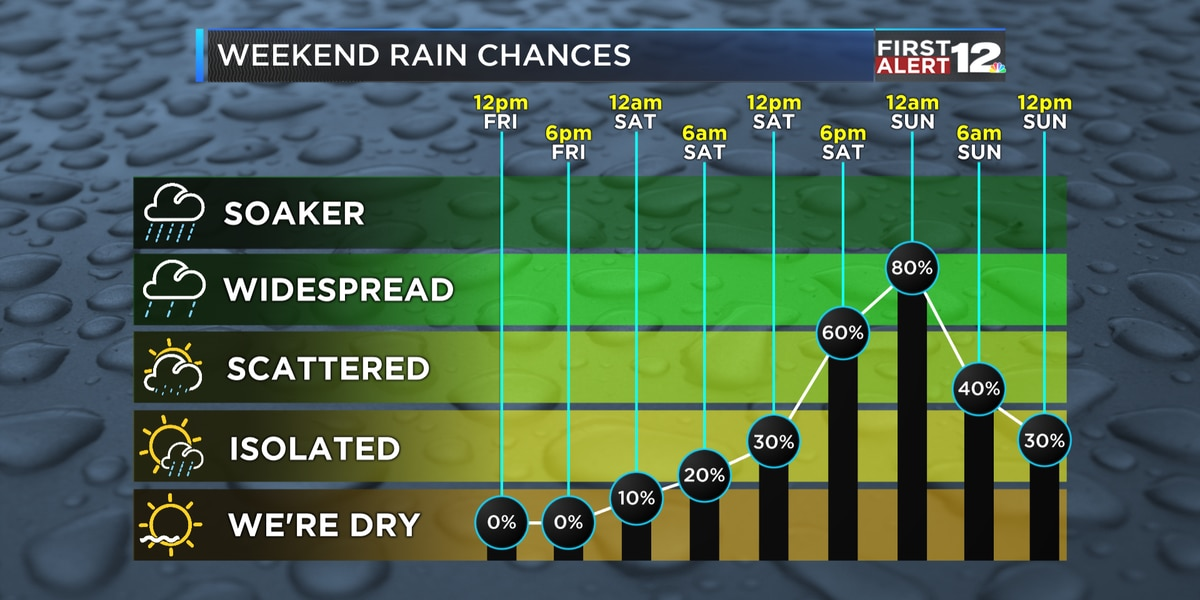 First Alert: Sunny but cold again Friday; tracking weekend rain