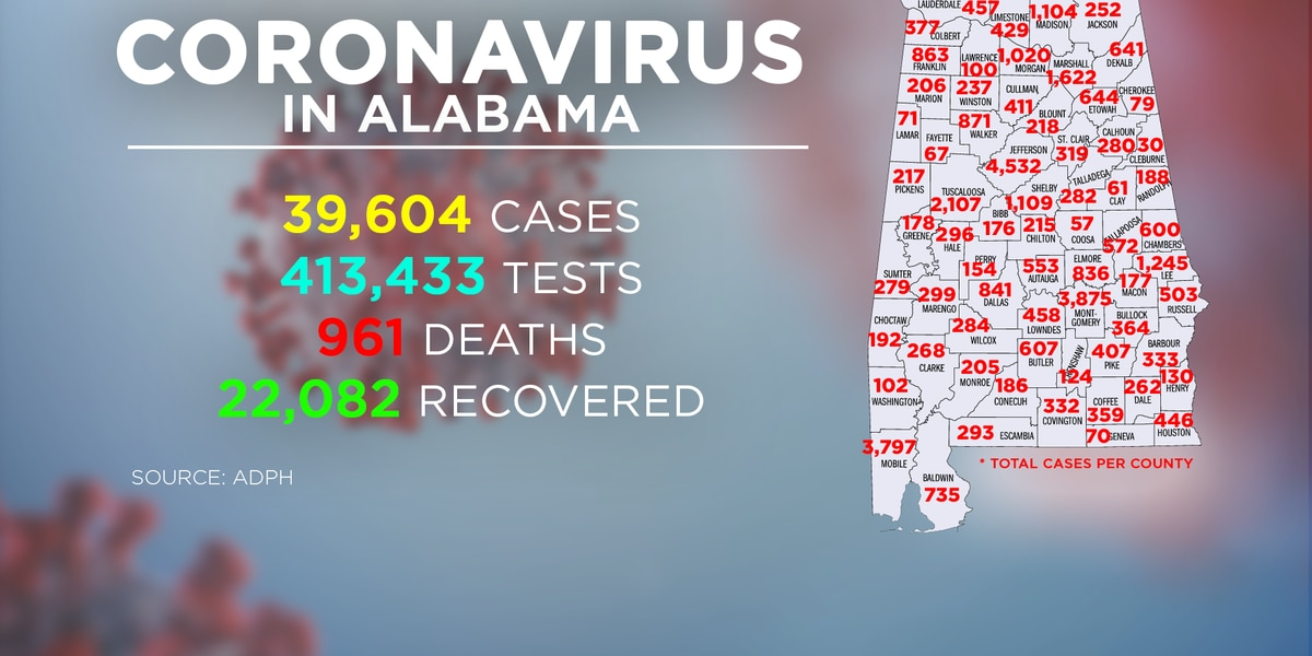 Alabama hits new single-day record for COVID-19 cases