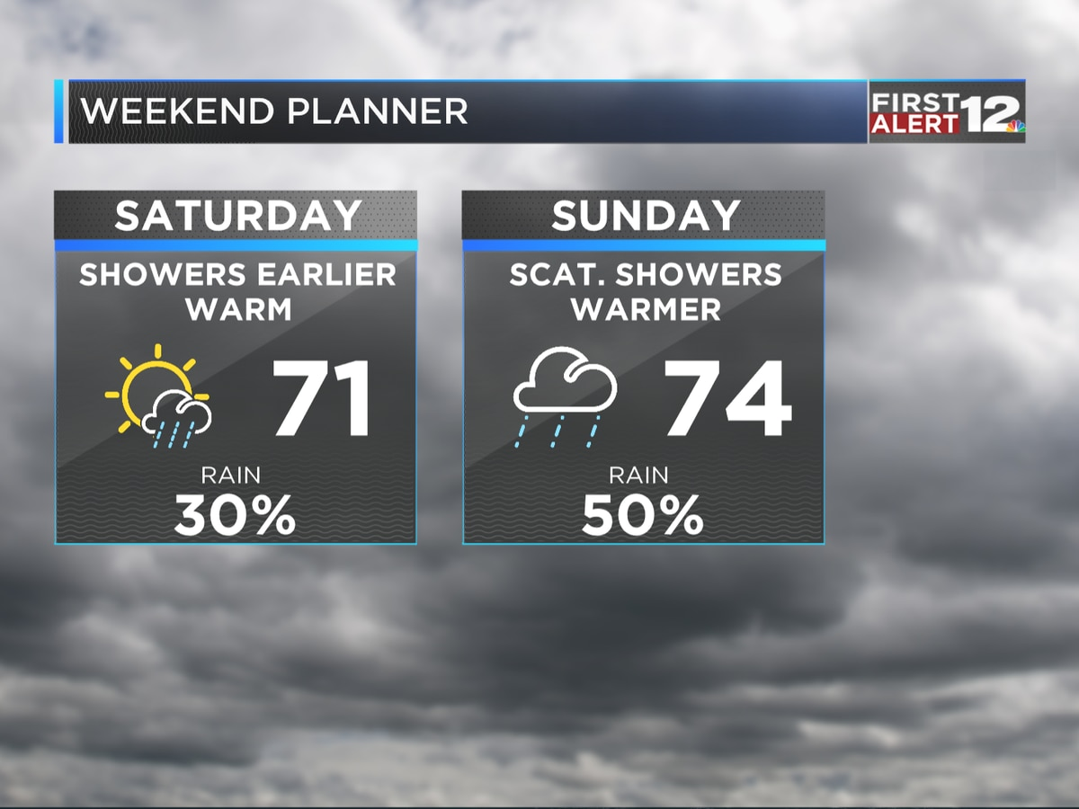 First Alert: Warm, wet pattern ahead