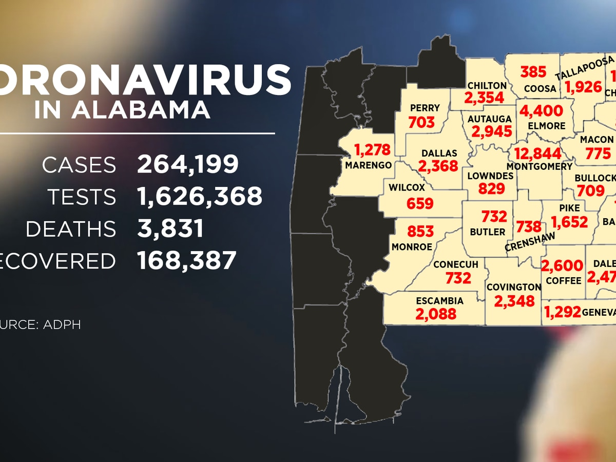Alabama reports 3,840 COVID-19 cases for Dec. 4