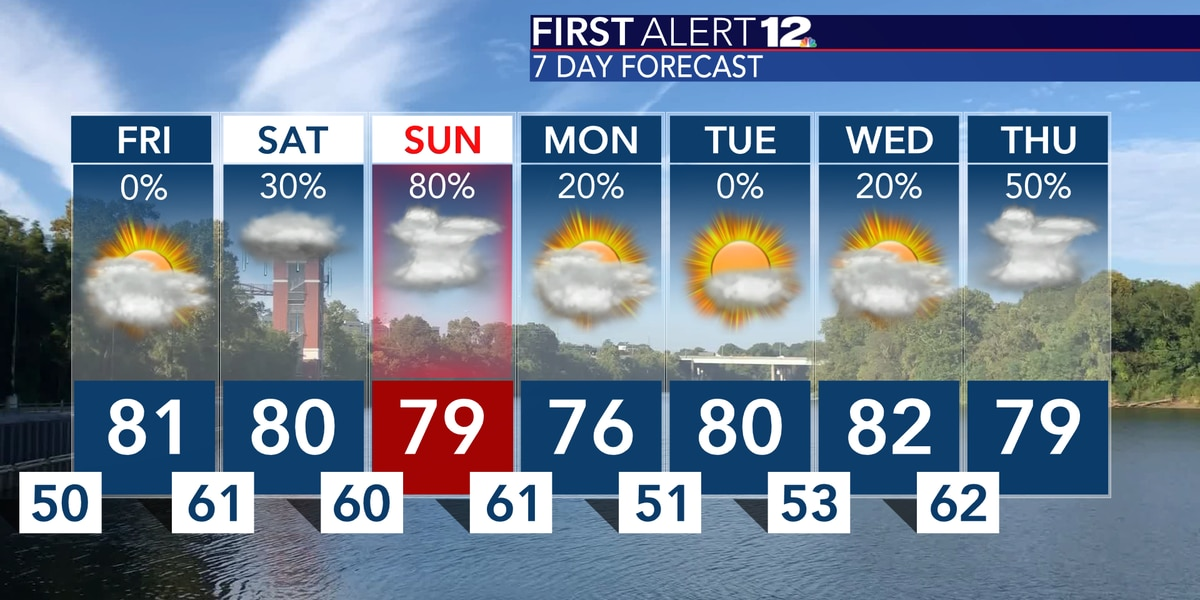 Warming up with rain, storms this weekend