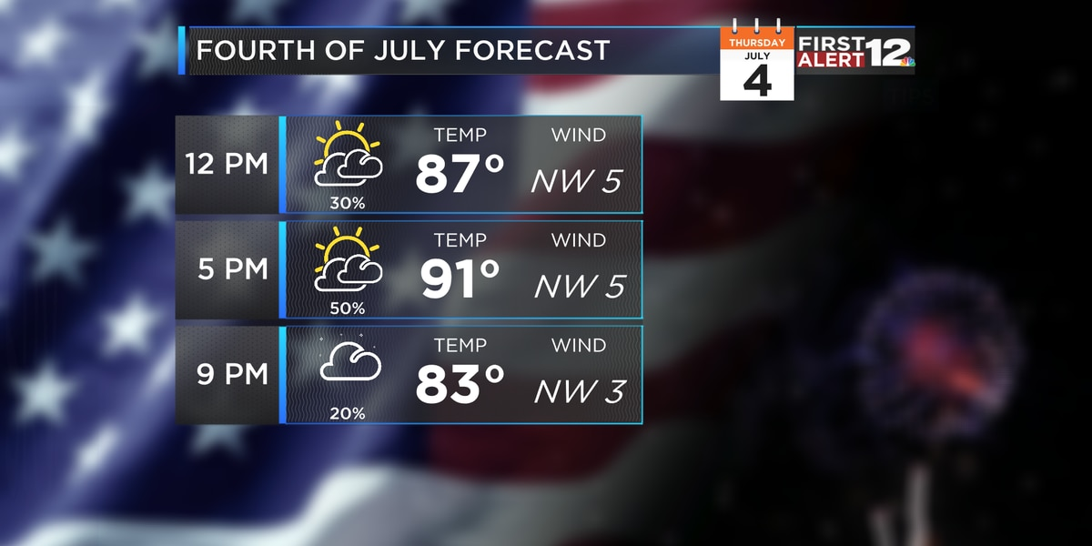 Hot and humid with scattered storms for Independence Day