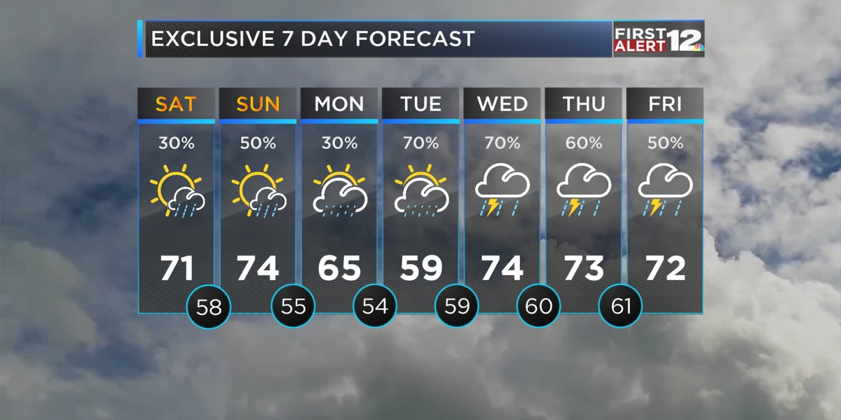 First Alert: Drier weekend, wetter workweek ahead