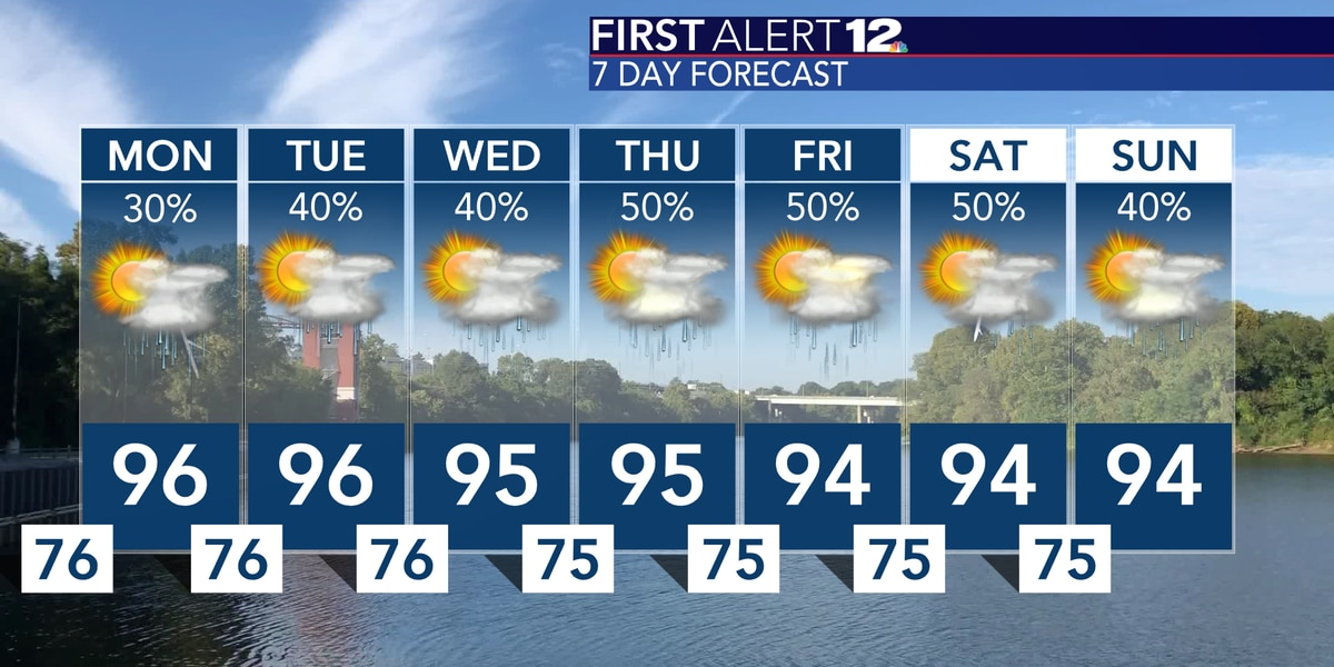 Rain chances rise into the workweek, heat stays put