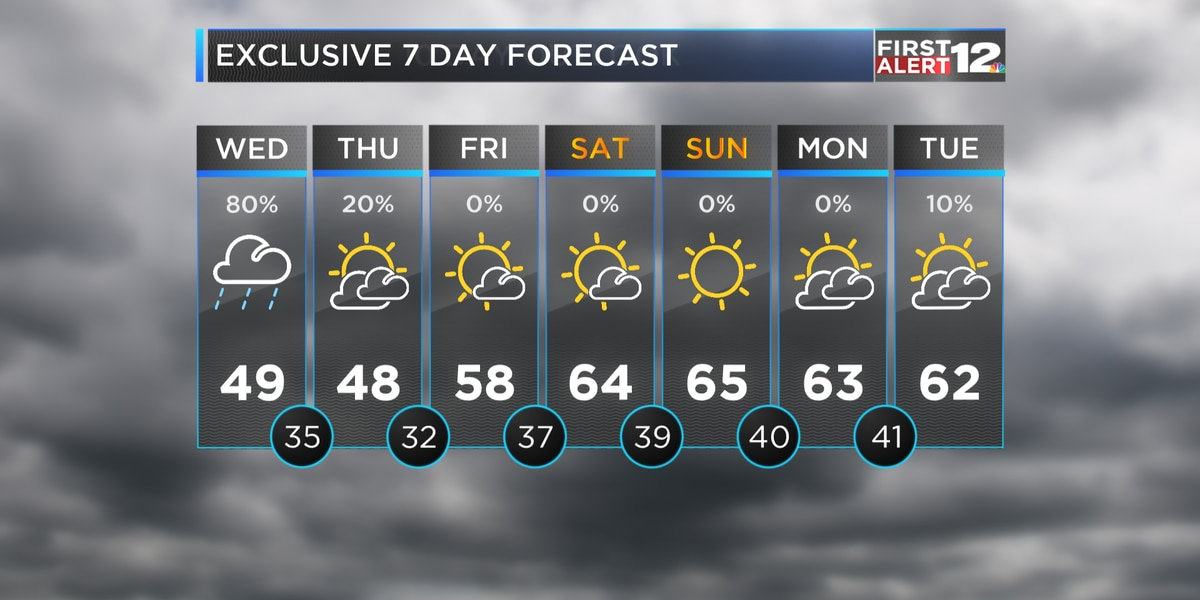 First Alert: Numerous showers expected through tonight, Wednesday