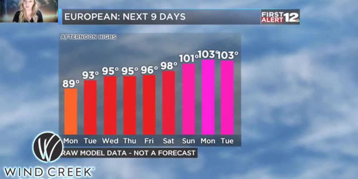 First Alert: HOT temperatures this coming week!